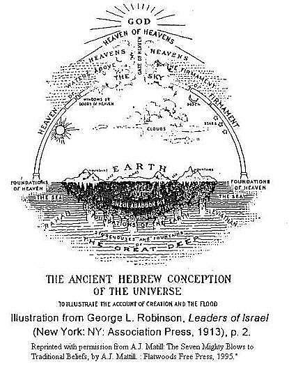 Ancient Hebrew Concept of the Universe